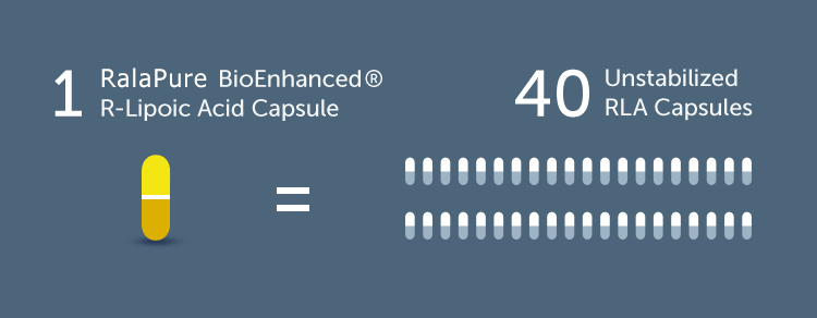 1 RalaPure BioEnhanced (registered trademark) R-Lipoic Acid Capsule equals 40 Unstabilized RLA Capsules.