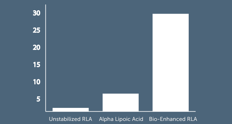 Chart shows Unstabilized RLA at below 5, Alpha Lipoic Acid at below 10, and Bio-Enhanced RLA up at 30.